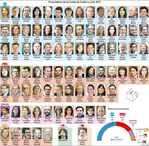 Procuradores de las Cortes de Castilla y León, legislatura 2015-2019.