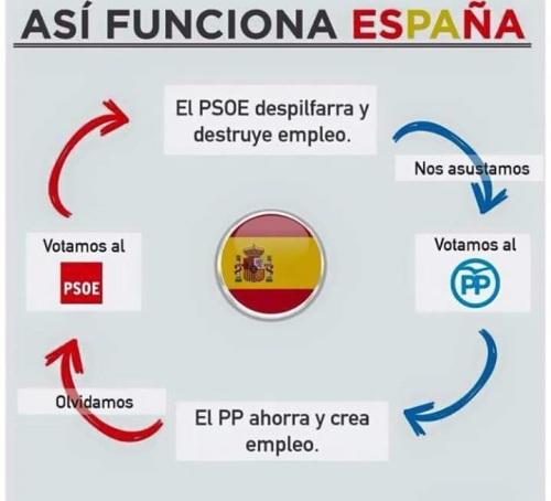 ¡Así funciona España desde que el socialismo desvirtúa la realidad!
