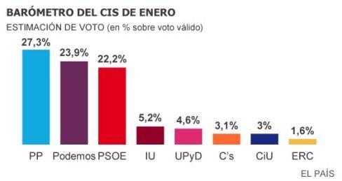 Barómetro de enero de 2016 sobre la intención de voto.