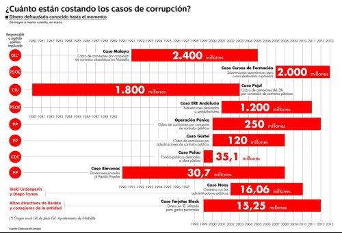 Coste de la corrupción en España.