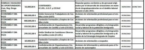 Ayudas directas de Herrera Campo a los sindicatos. ¡Más dinero público dilapidado!