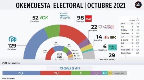 encuesta-electoral-octubre-2021-990x556